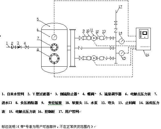 无负压供水设备的工作原理及应用