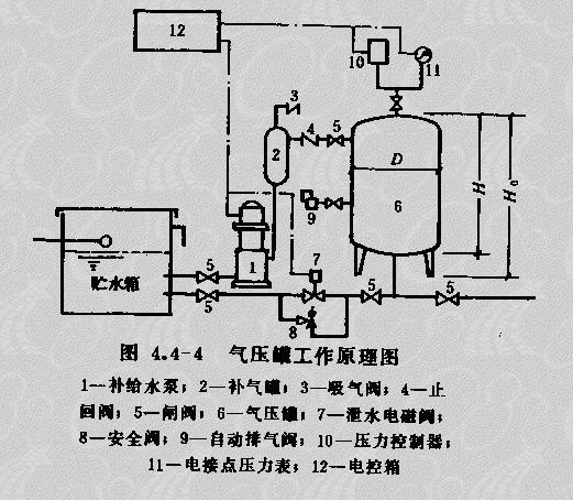 当外界有压力的水充入隔膜式气压水罐的内胆时图片