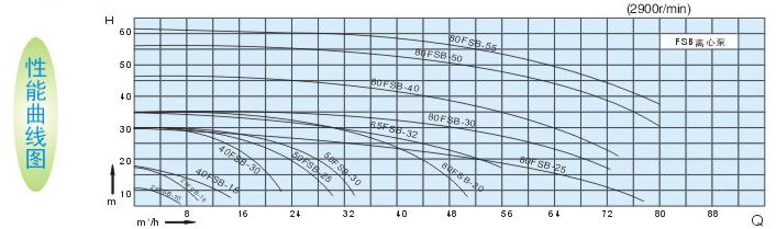 氟塑料化工泵性能曲线图