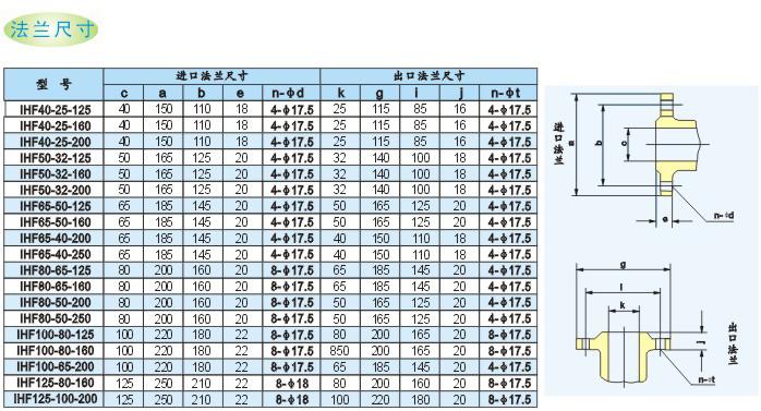 """氟塑料离心泵俗称""""稀酸循环泵""""""""稀酸泵""""""""酸碱循环泵""""""""衬氟泵"""",该泵为单级、悬臂式离心泵。 氟塑料离心泵 泵体采用金属外壳内衬氟塑料,叶轮、泵盖采用金属嵌件外包氟塑料压制成型。 氟塑料离心泵安装尺寸符合IS2858国际标准。 氟塑料离心泵,结构合理,性能稳定可靠。广泛用于汽车酸洗、制酸制 碱、喷漆工艺、有色金属冶炼中的电解液输送、离子膜项目中的氯水输送、废水处理、电镀、农药等 行业。 氟塑料离心泵适用温度:&"""