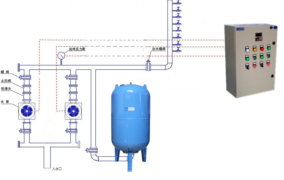 变频恒压供水控制中心