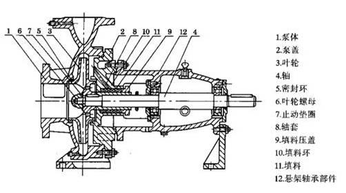 (1)结构及工作原理依靠静环与动环的端面相互贴合,并作相对转动而构成的密封装置,称为机械密封,又称端面密封。其结构如图1—20所示。紧定螺钉1,将弹簧座2固定在轴上,弹簧座2、弹簧3、推环4、动环6和动环密封圈5均随轴转动,6静环7、静环密封圈8装在压盖上,并由防转销9固定,静止不动。动环、静环、动环密封圈和弹簧是机械密封的主要元件。而动环随轴转动并与静环紧密贴合是保证机械密封达到良好效果的关键。l机械密封中一般有四个可能泄漏点A、B、C、D和E。密封点A在动环与静环的接触面上,它主要靠泵内液