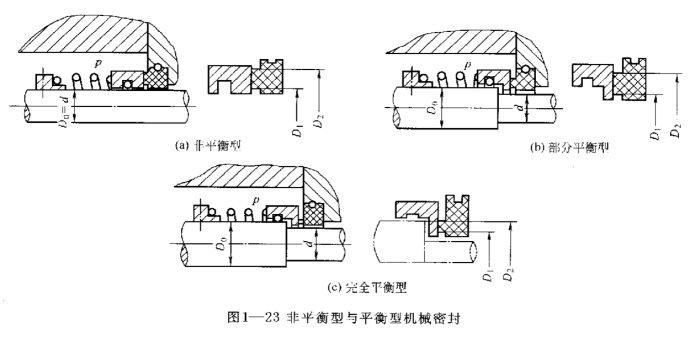 首页 新闻动态 离心泵的结构工作原理  非平衡型与平衡型在端面密封中